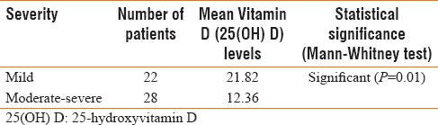 Therapeutic significance of Vitamin D in allergic rhinitis
