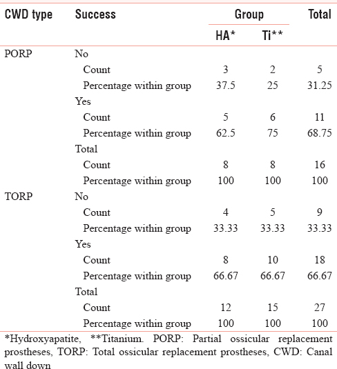 Table 9: Percentage Success in Canal Wall Down Mastoidectomy with Tympanoplasty in Groups