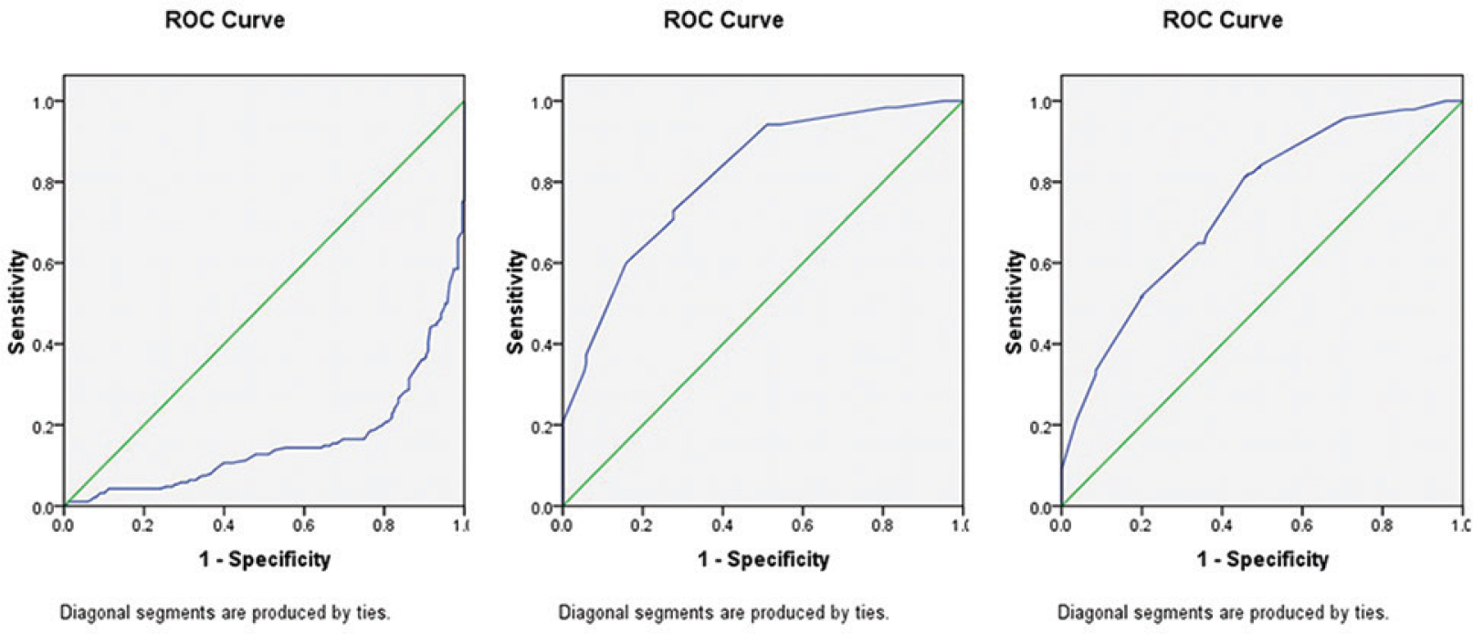 Figure 1: ROC Curves for Correlation of Platelet Indices- Platelet Count, MPV, PDW with Gold Standard, i.e., Blood Culture.