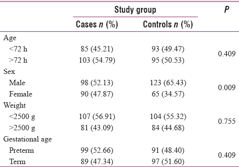 Table 1: Distribution of Patients by Age, Sex, Weight, and Gestational Age in Case and Control Groups