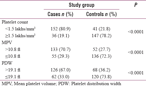 Table 2: Percentage of Positive Subjects Above Platelet Indices' Cut-Off