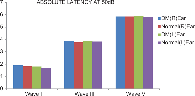 Figure 3: Absolute Latencies at 50 dB of Both Ear in Diabetic and Non-Diabetic Group.