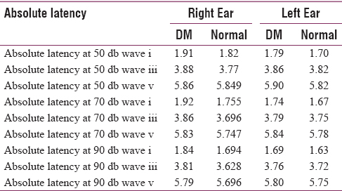 Table 1: The Mean Value of Absolute Latencies in Both Ears in Diabetic and Normal Subjects